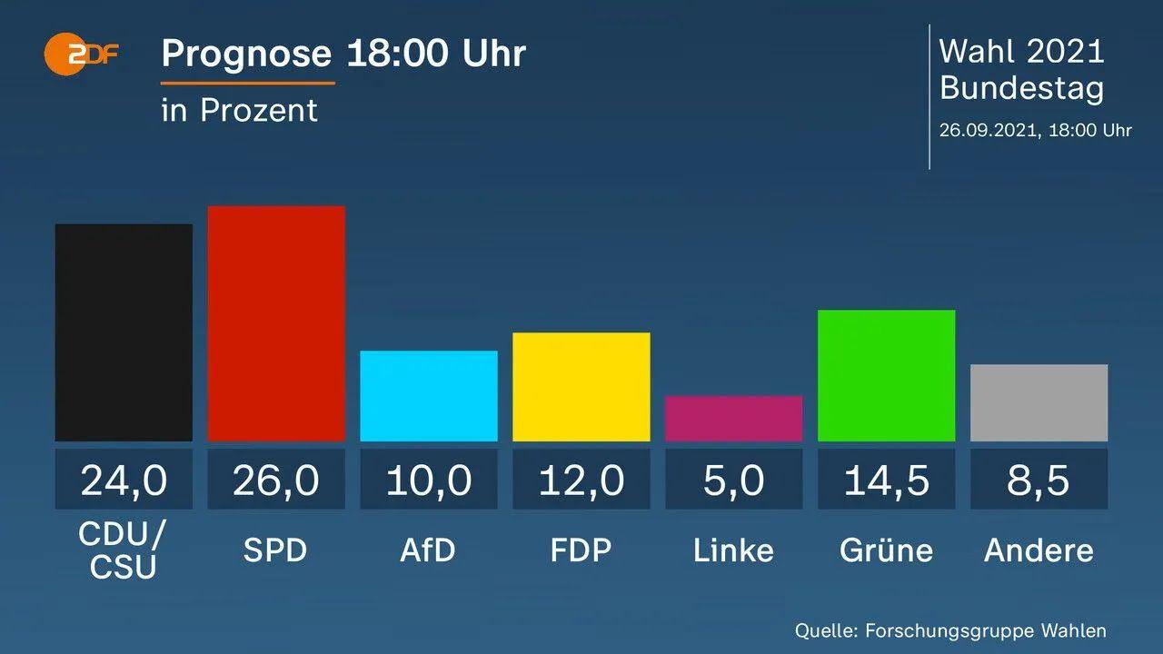 Дані екзитполу ZDF