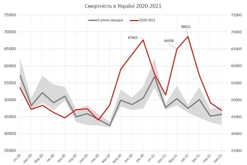 Смертність в Україні в 2020-2021 роках.