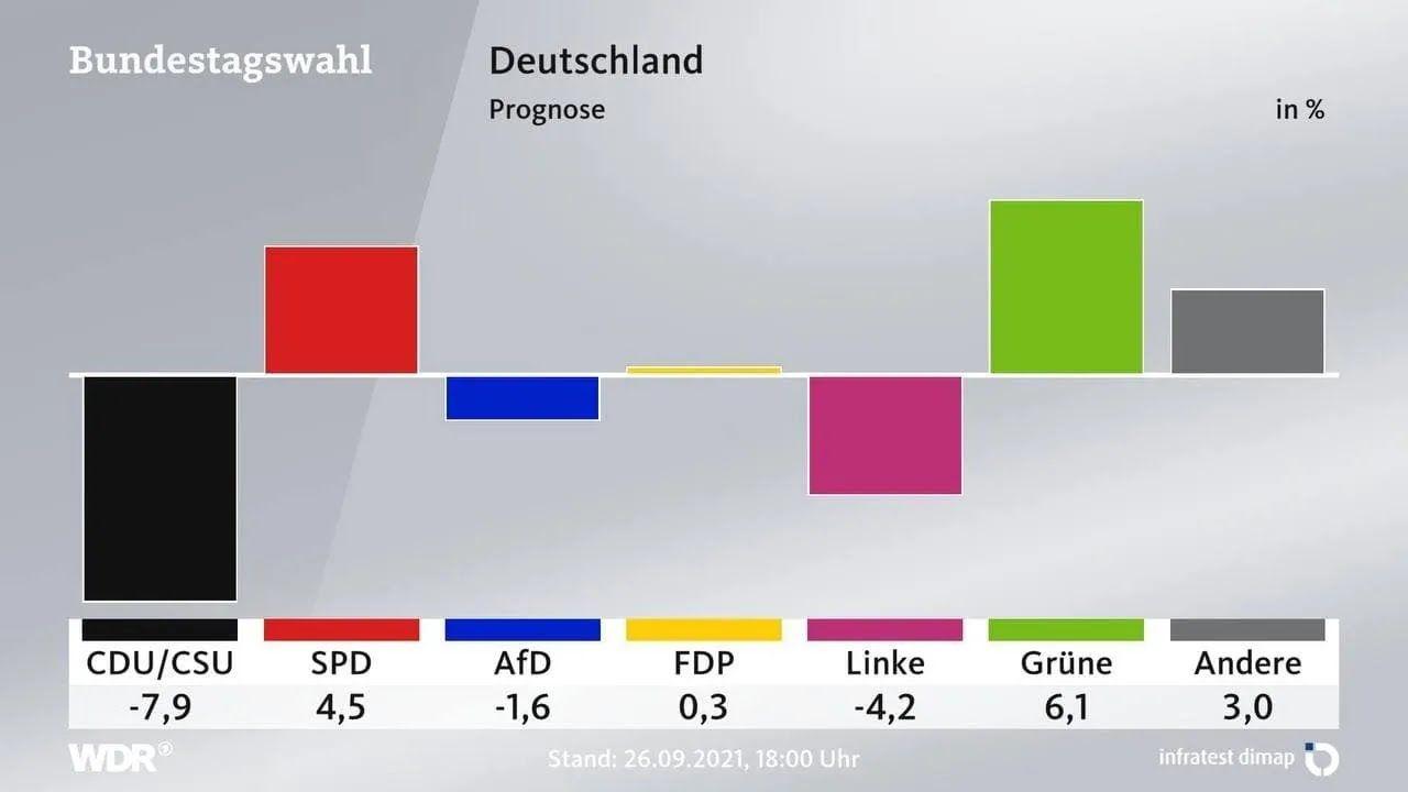 Порівняльні дані виборів у бундестаг 2017 року