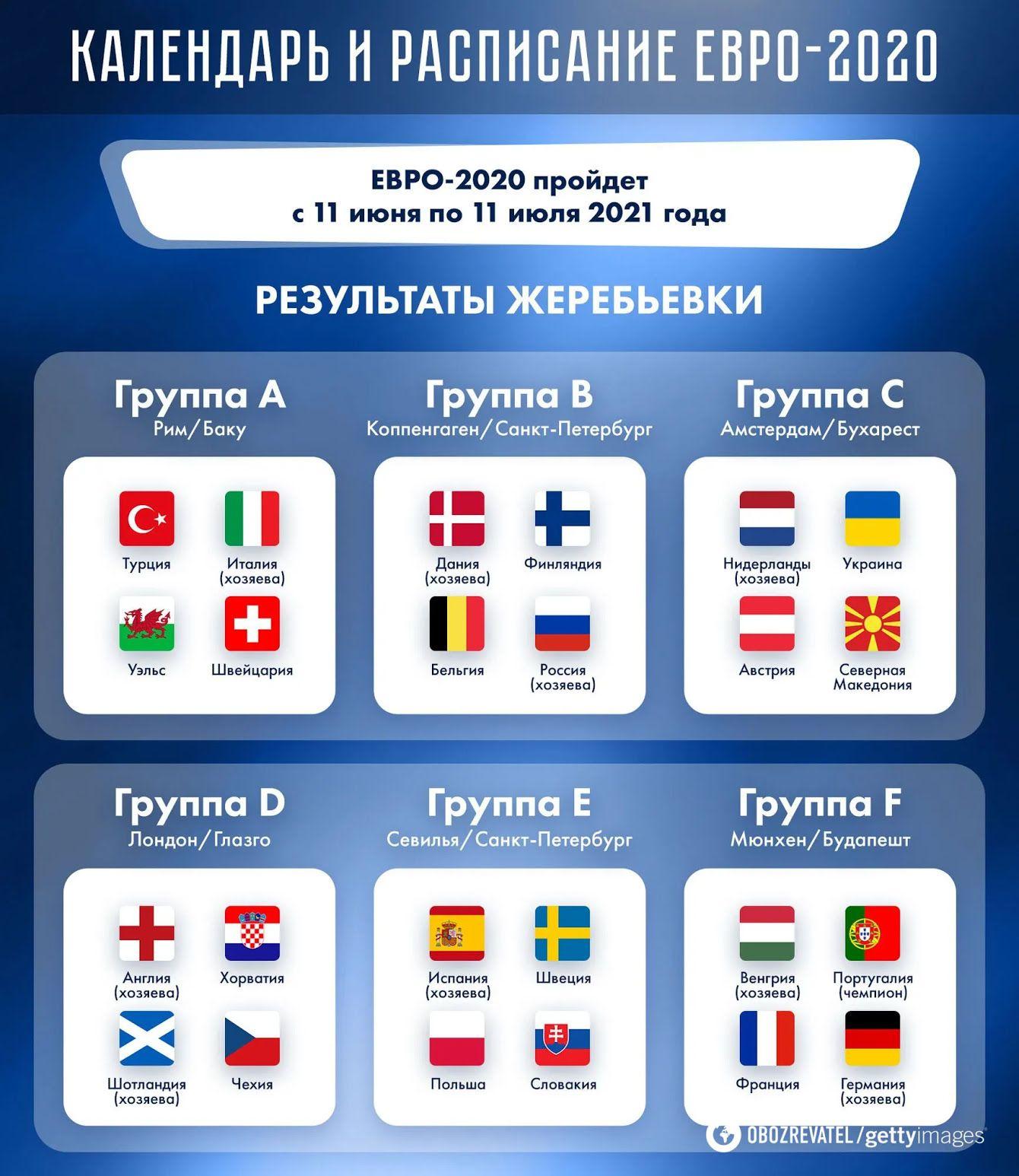 Группы Евро-2020