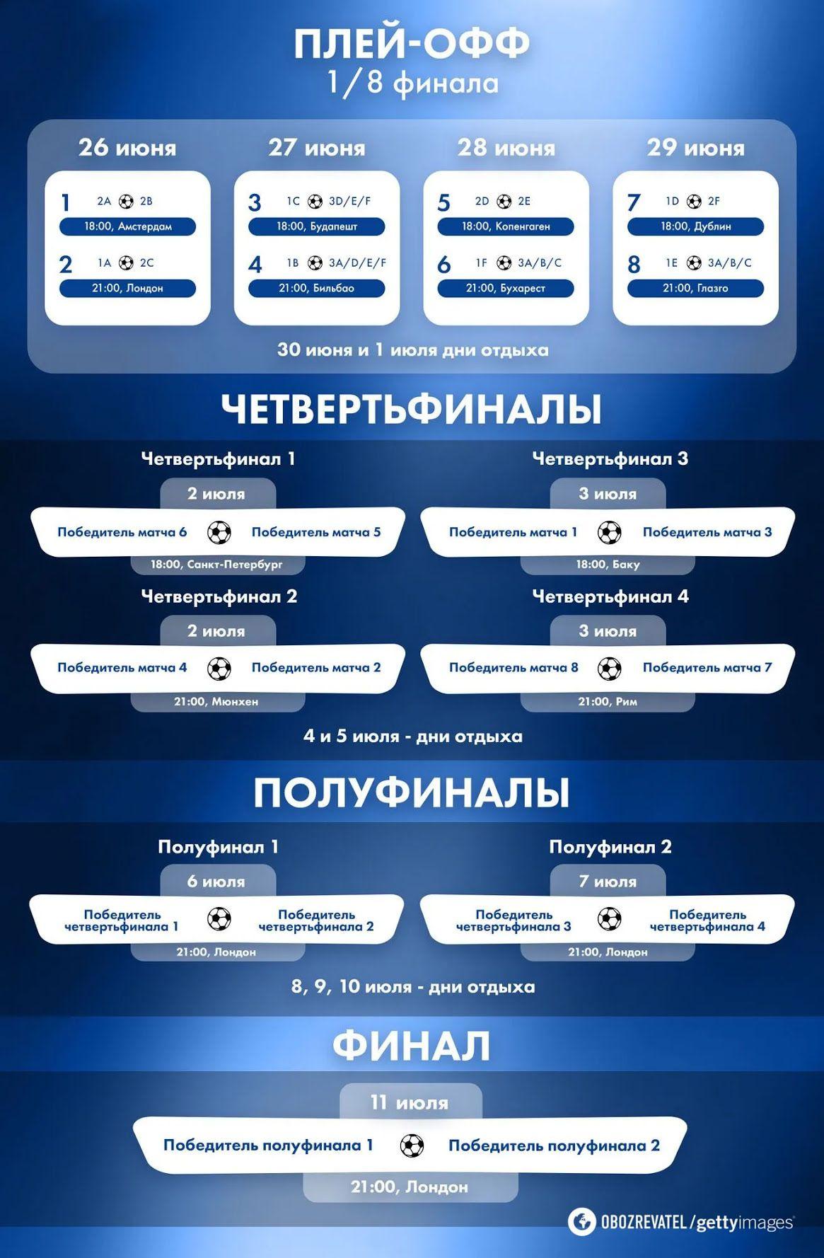 Календар плей-оф Євро-2020.