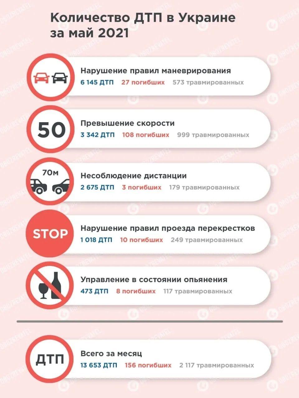 В Украине растет количество ДТП