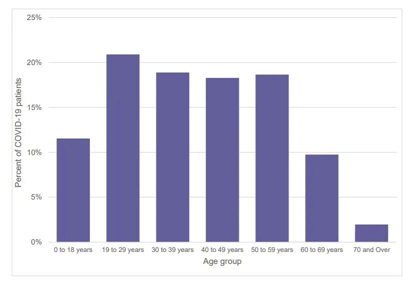 Розподіл пацієнтів із COVID-19 за віковими групами, лютий-грудень 2020 року (дані про яких аналізували дослідники)