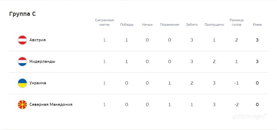 Турнірна таблиця групи С Євро-2020.