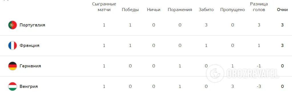 Турнірна таблиця групи F.