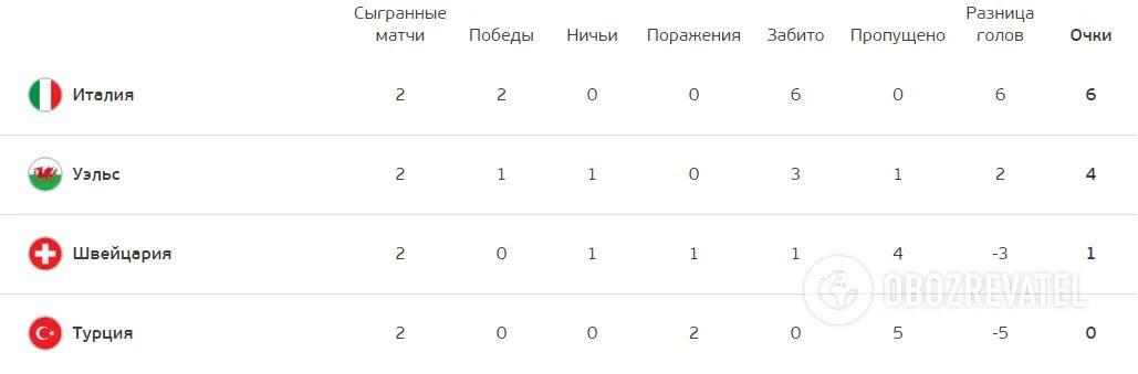 Турнірна таблиця групи A.