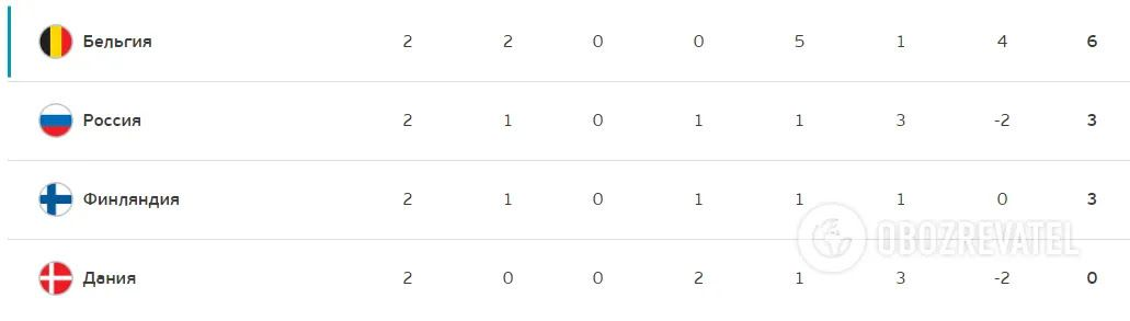 Турнірне таблиця групи В.