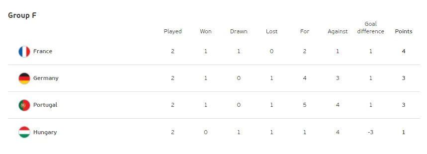 Таблиця групи F