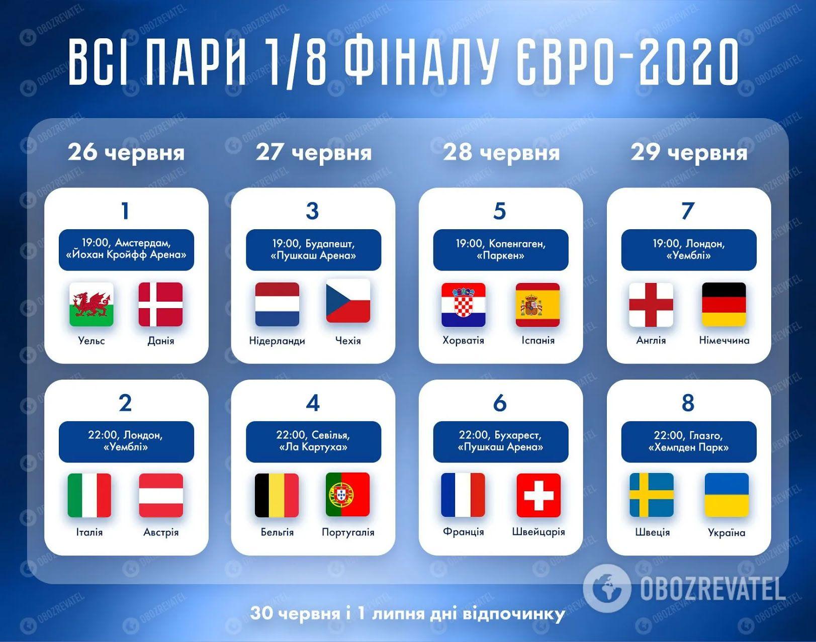 Пари і розклад плей-оф Євро-2020.