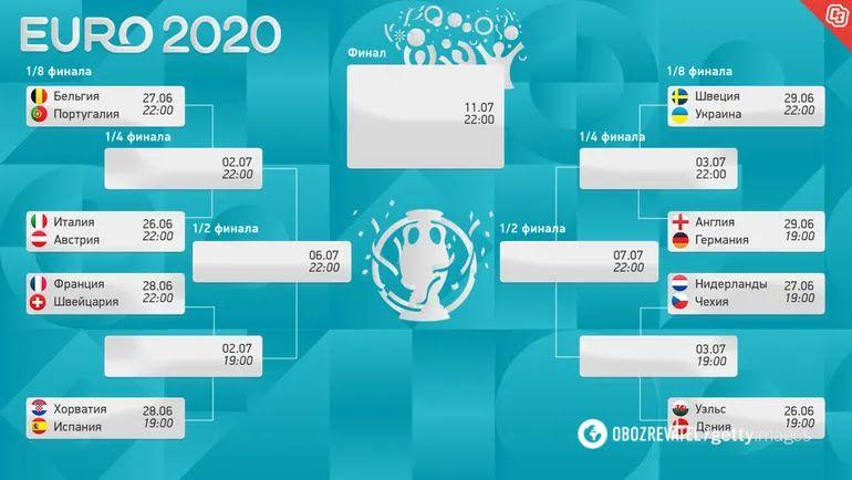 Сітка плей-оф Євро-2020