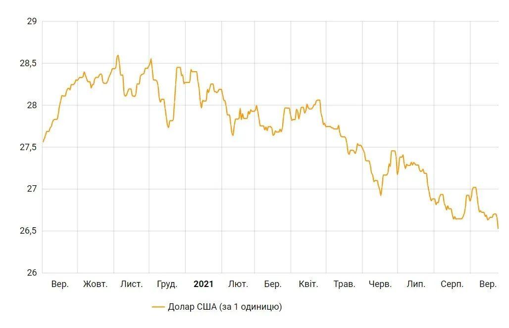 Как менялся курс доллара