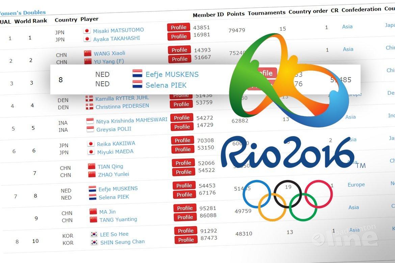 Volg de Nederlandse topbadmintonners op de ranglijst naar Rio 2016!
