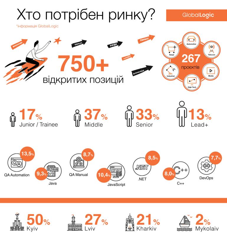 750+ open vacancies / GlobalLogic