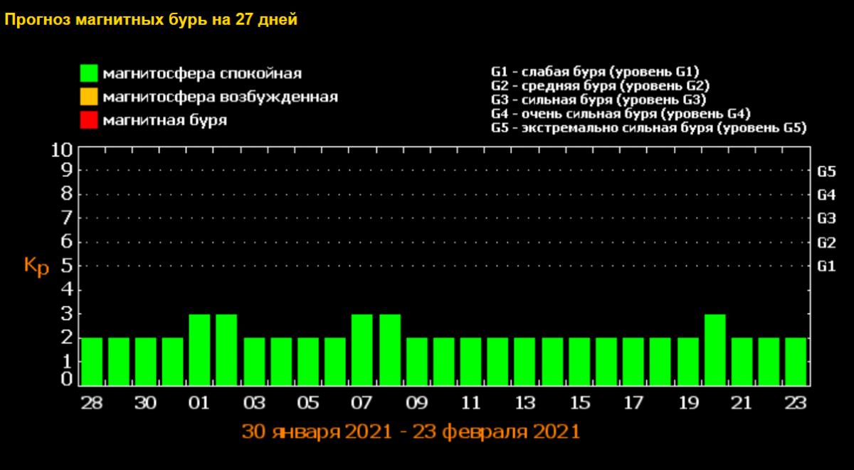 Прогноз магнитных бурь / фото tesis.lebedev.ru