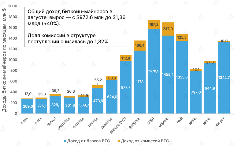 Dohody-bitkoin-majnerov-po-mesyatsam-mln-.-Dannye-Glassnode-2.png (66 KB)
