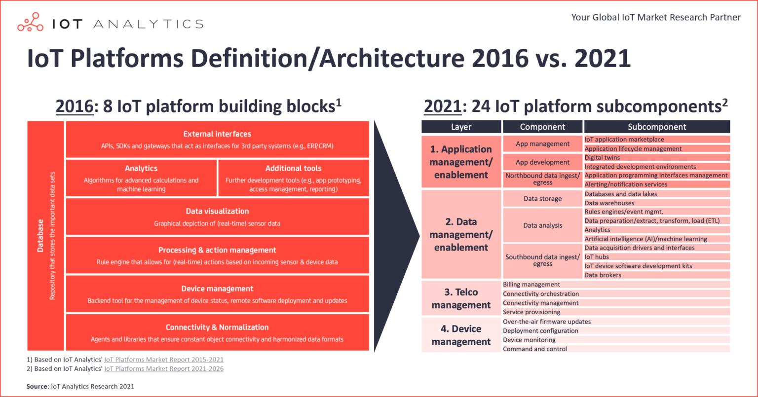 IoT-Platforms-Definition-Architecture-2016-vs-2021-1536x805.png (412 KB)