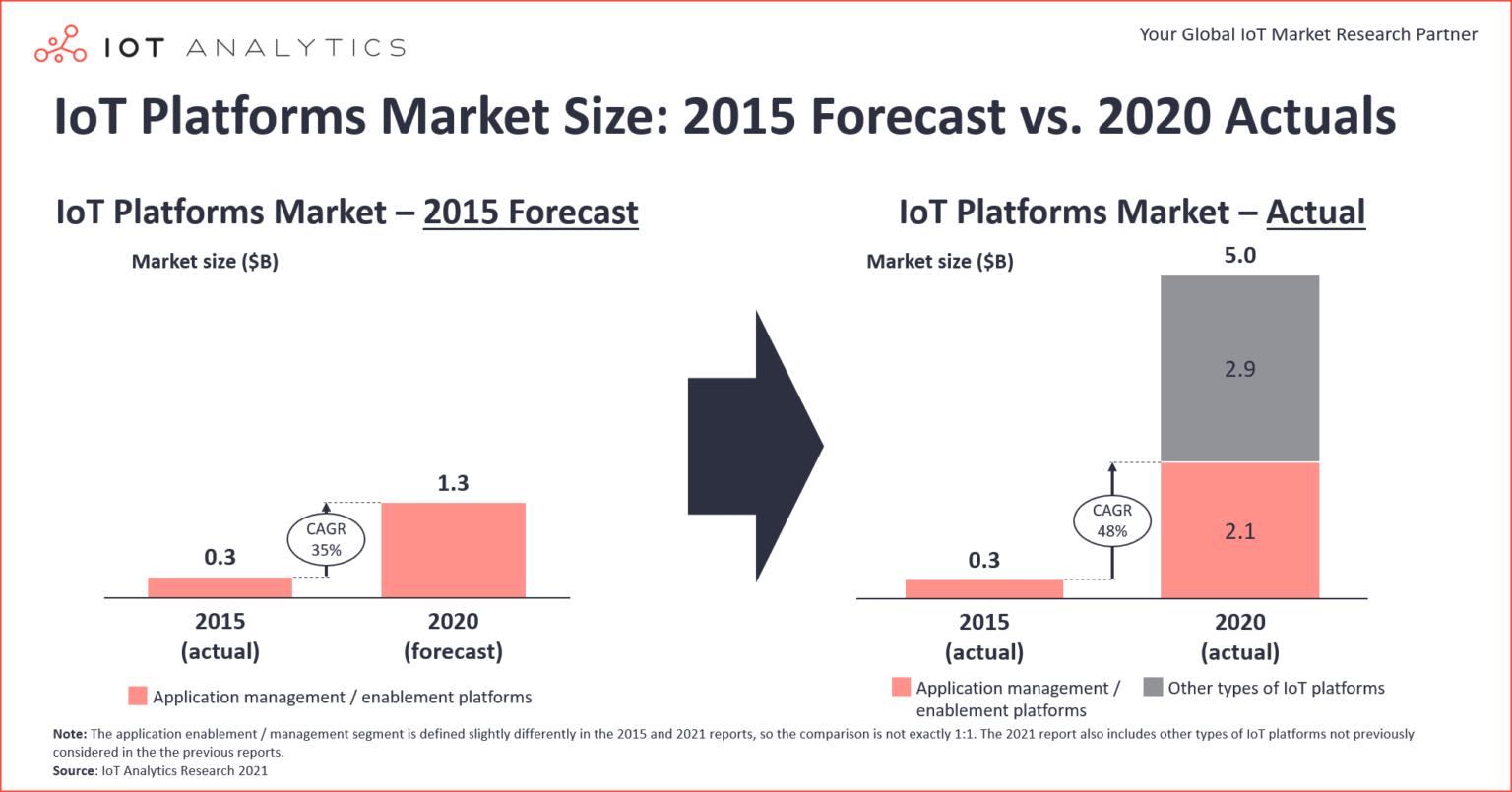 IoT-Platforms-Market-Size-2015-Forecast-vs-2020-Actuals-1536x805.png (210 KB)