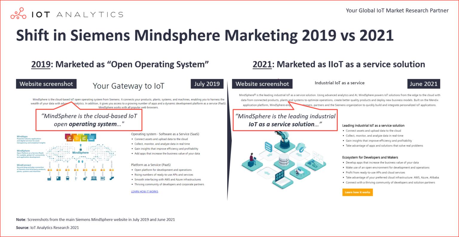Shift-in-Siemens-MIndsphere-Marketing-2019-vs-2021-v2-1536x792.png (473 KB)