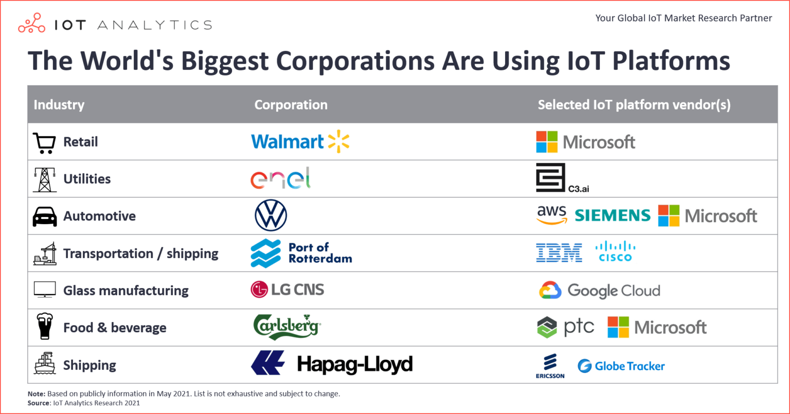 Worlds-Biggest-Corporations-Are-Using-IoT-Platforms-1536x805.png (281 KB)