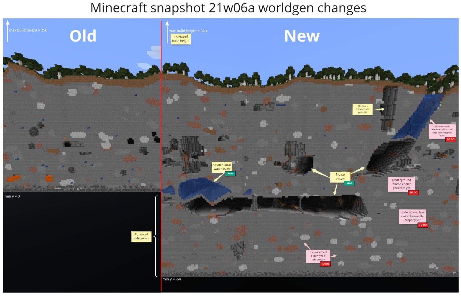 nowy limit wysokosci swiata glownego overworld minecraft snapshot 21w06a