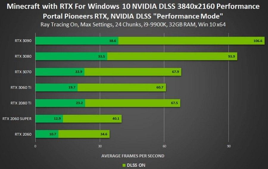 minecraft rtx dlss testy wydajnosci statystyki performance