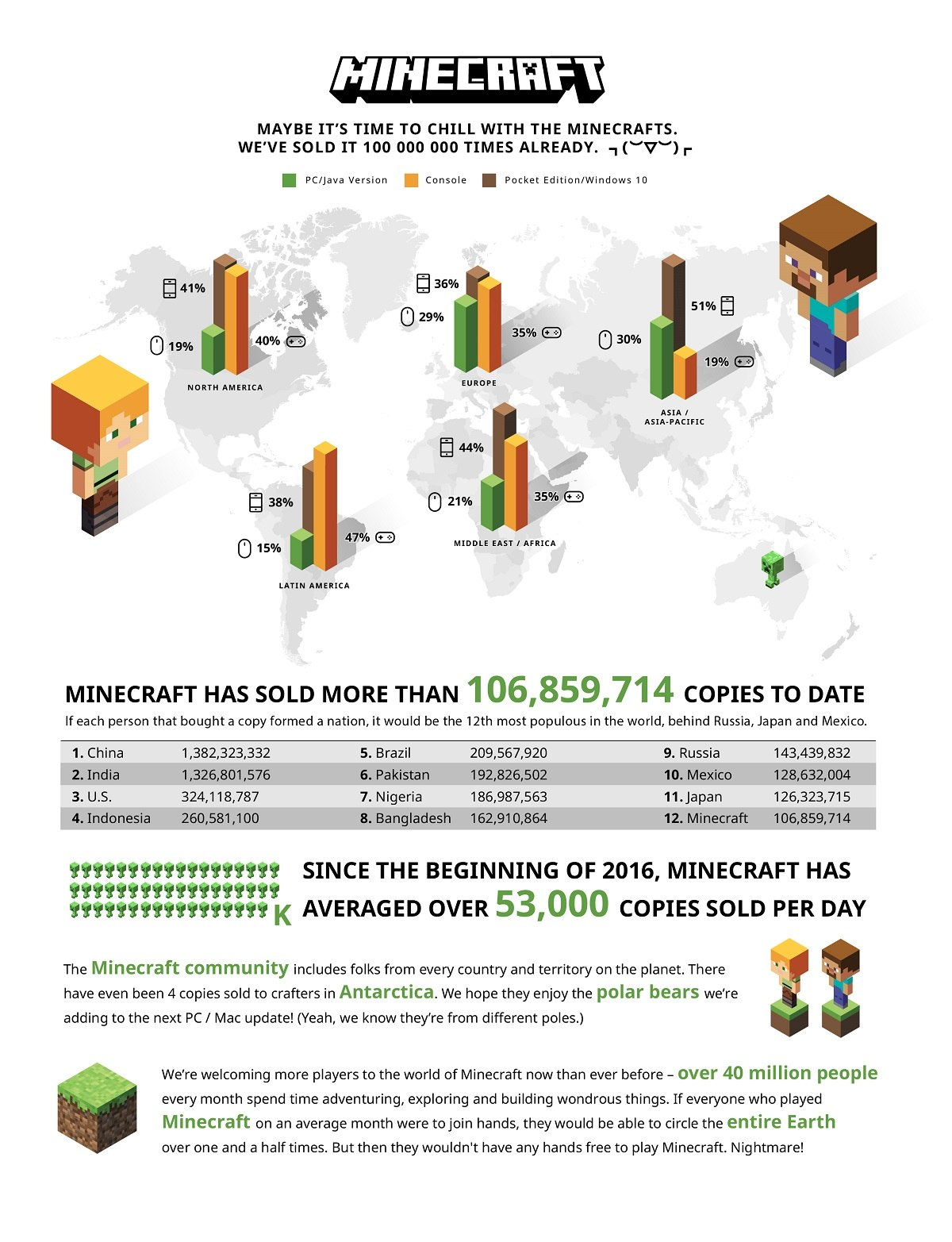 minecraft statystyki sprzedazy 2016 infografika