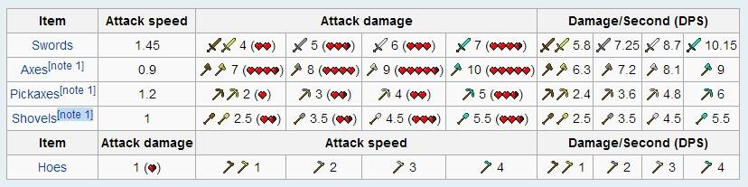 nowe statystyki parametry obrazen minecraft 1.9 combat update