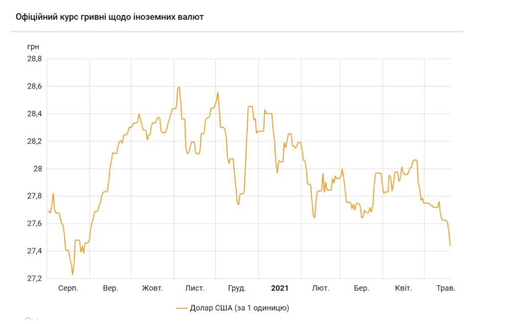 Такого не було 9 місяців: курс долара рекордно впав – інфографіка