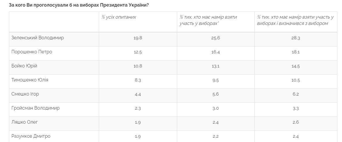 Вибори президента: за кого зараз проголосували б українці