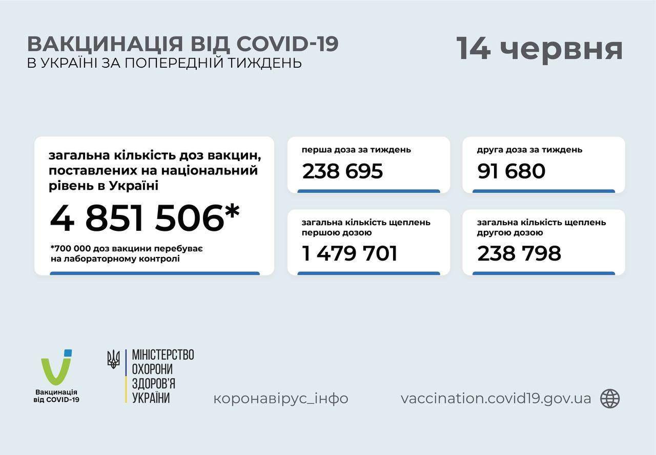 За тиждень в Україні вакцинацію проти COVID-19 пройшли понад 330 тисяч осіб