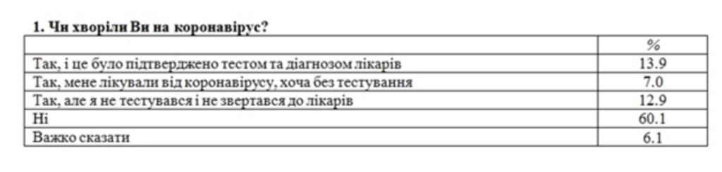 Скільки українців перехворіли COVID: результати опитування вас здивують
