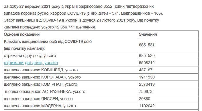 """Після оголошення """"жовтої"""" зони карантину в Україні зросли темпи вакцинації"""
