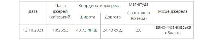 В Україні стався землетрус: подробиці