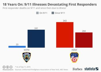 18 Years On: 9/11 Illnesses Devastating First Responders [Infographic]