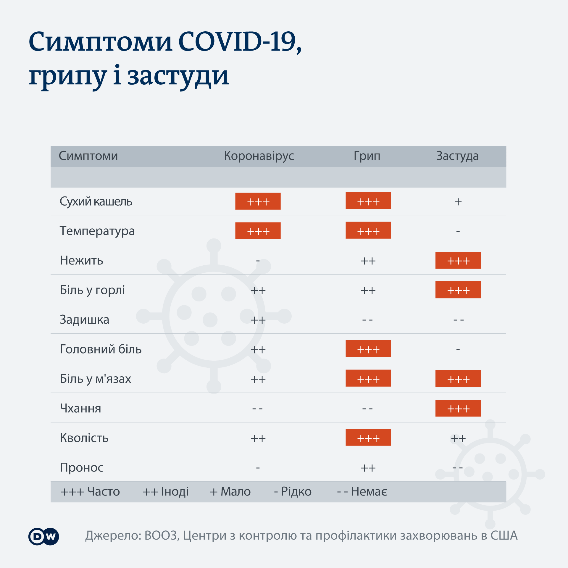 Симптоми грипу, застуди та COVID-19: інфографіка