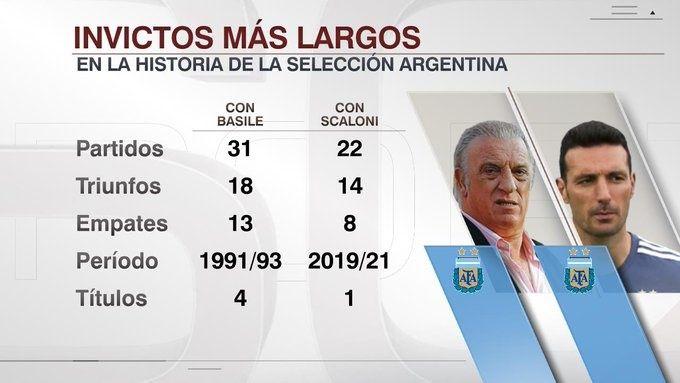 队史第二!斯卡洛尼带领阿根廷已连续22场不败