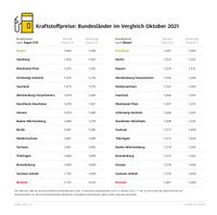 Tanken in Bremen am teuersten – Bis zu sieben Cent Unterschied zwischen den Bundesländern