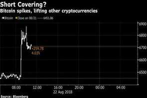 Bitcoin prices rise 5% as analysts cite short covering