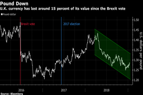 Pound pares losses after Theresa May's Brexit deal is rejected