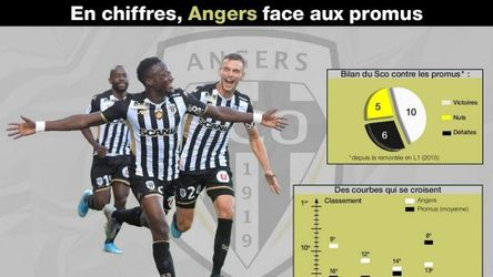 ligue, angers, sco