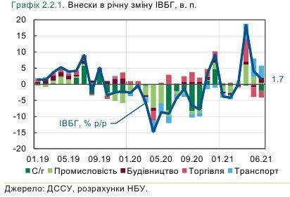 Економіка України загальмувала: НБУ назвав причини