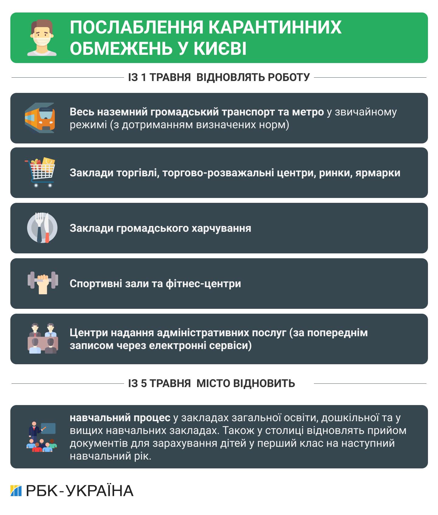 Київ вийшов з локдауну: що і як працює (список)