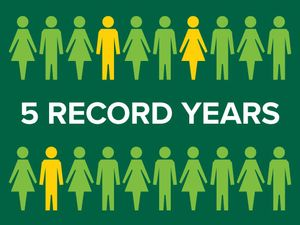 UAB sets enrollment record for fifth year in a row, all-time high for retention