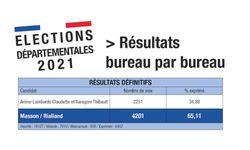Elections Résultats