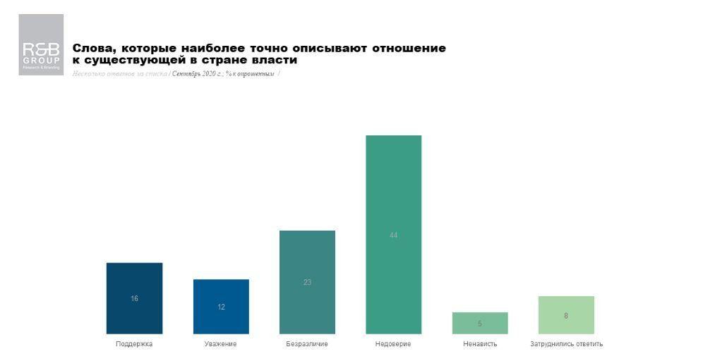 Рейтинг Зеленського і його команди впав: результати нового опитування