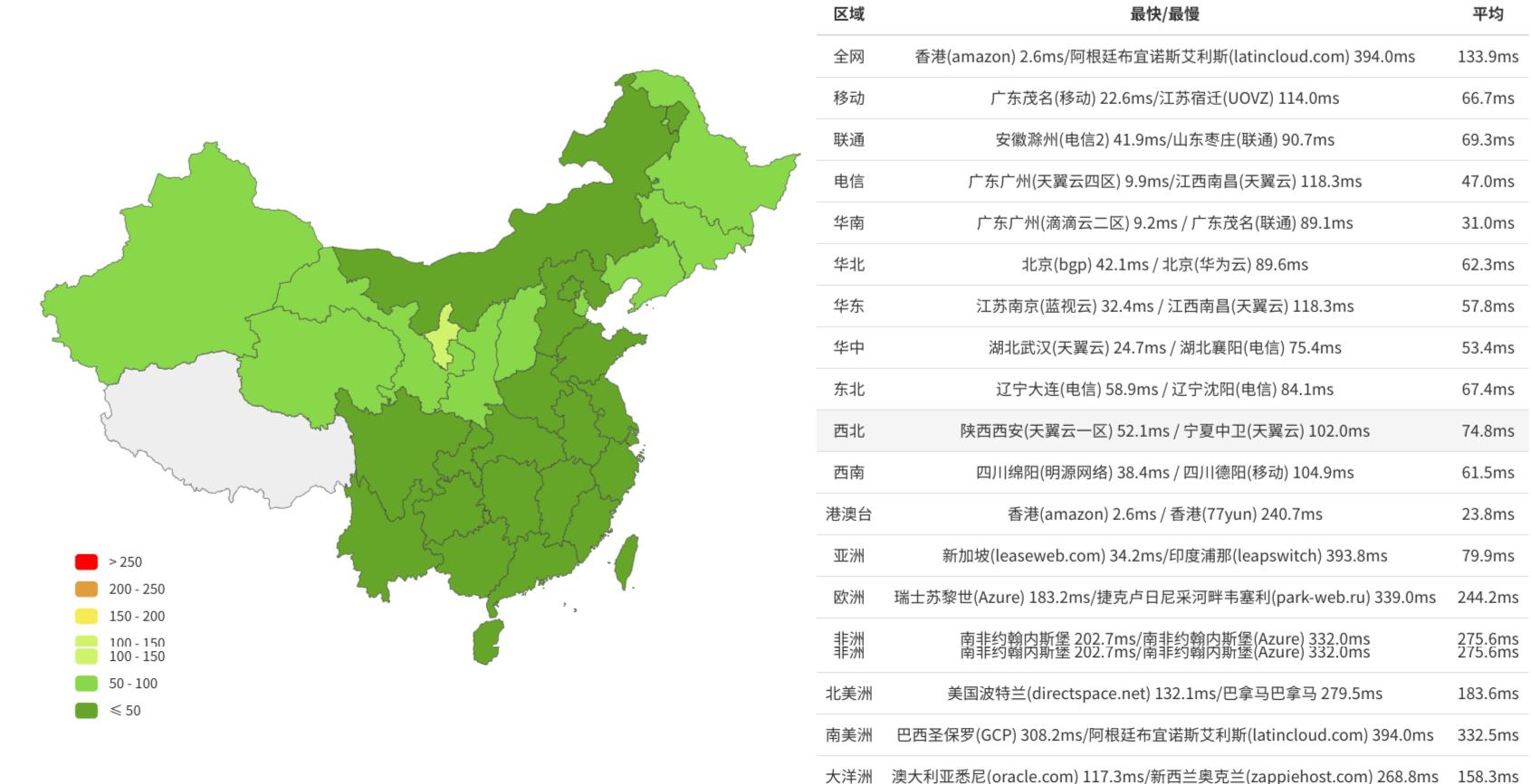 野草云 - 香港三网直连 - KVM架构大带宽 - 月付¥58-图2