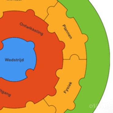 De Ontwikkel-Puzzel: het hele verhaal