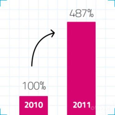 Bezoekersaantallen badmintonline.nl met 387% toegenomen