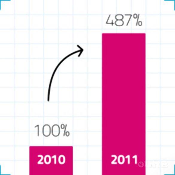 Bezoekersaantallen badmintonline.nl met 387% toegenomen - badmintonline.nl