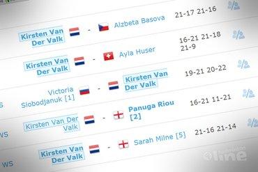 Van der Valk wint zilver op Slovak Open